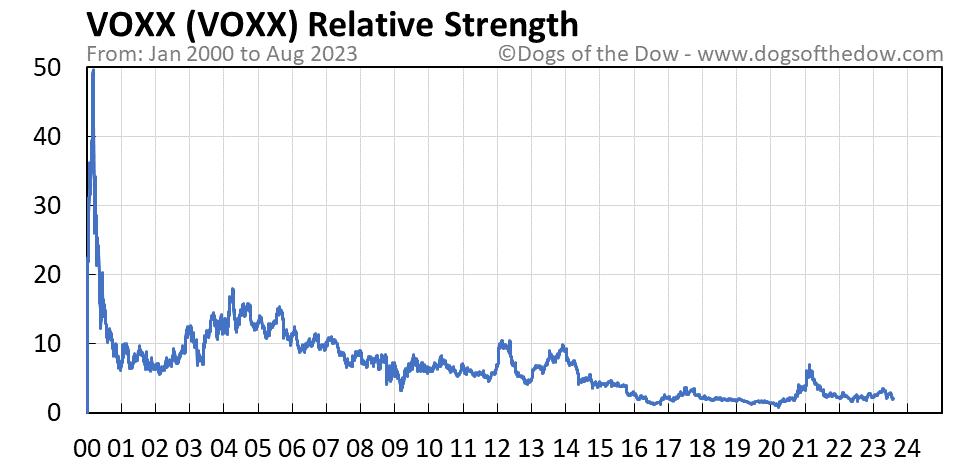 VOXX relative strength chart