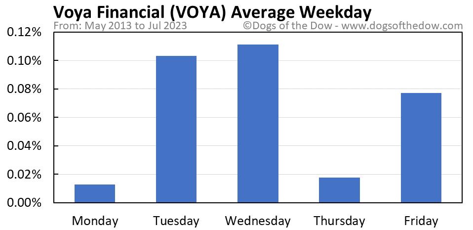 VOYA average weekday chart