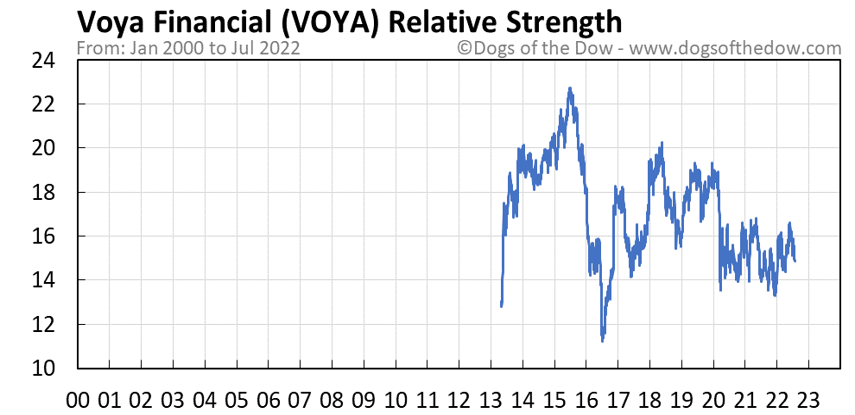 VOYA relative strength chart