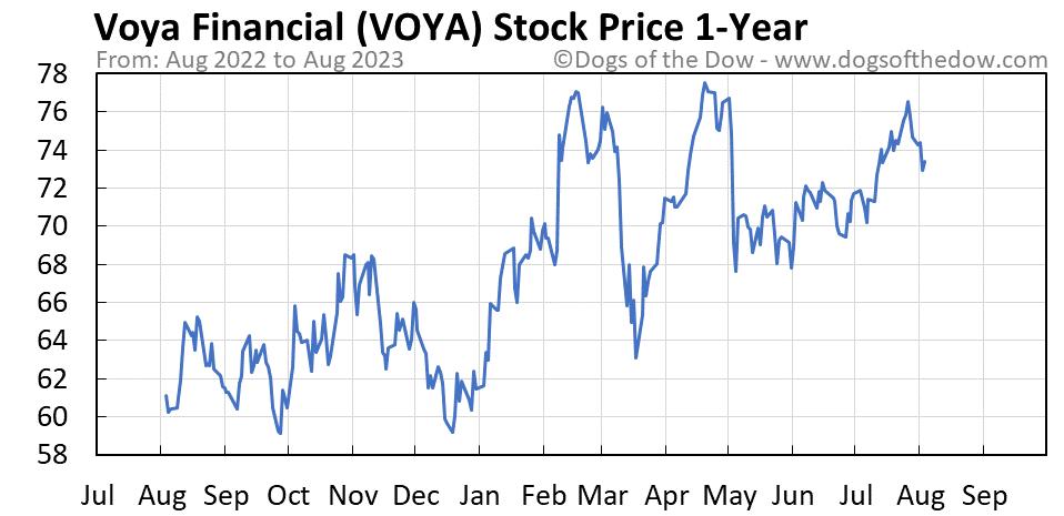 VOYA 1-year stock price chart