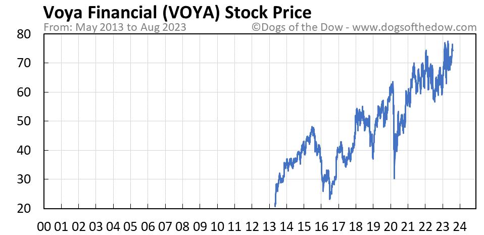 VOYA stock price chart