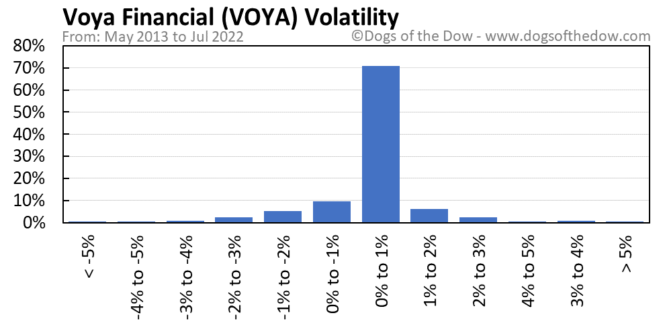 VOYA volatility chart