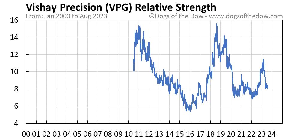 VPG relative strength chart