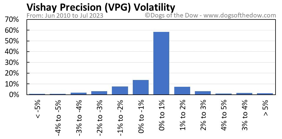 VPG volatility chart