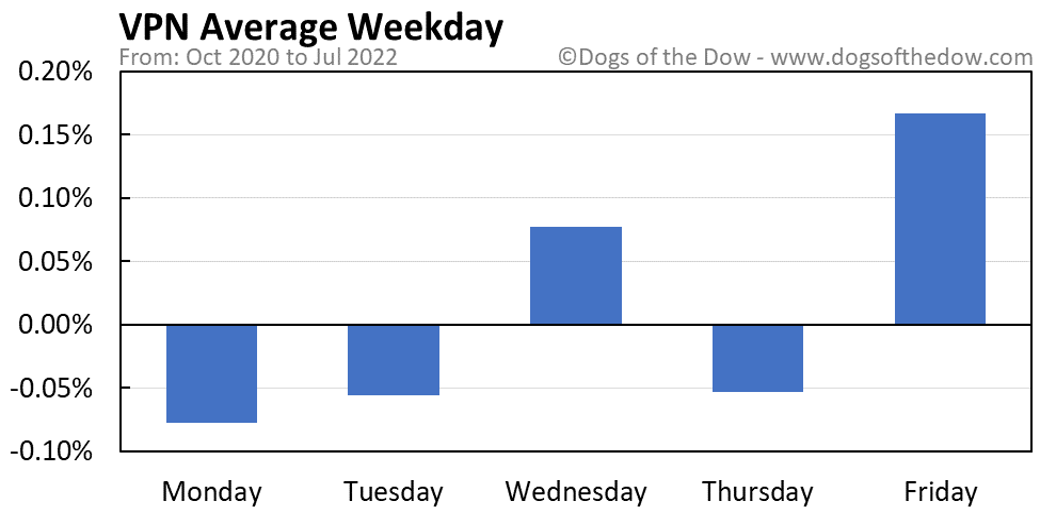 VPN average weekday chart