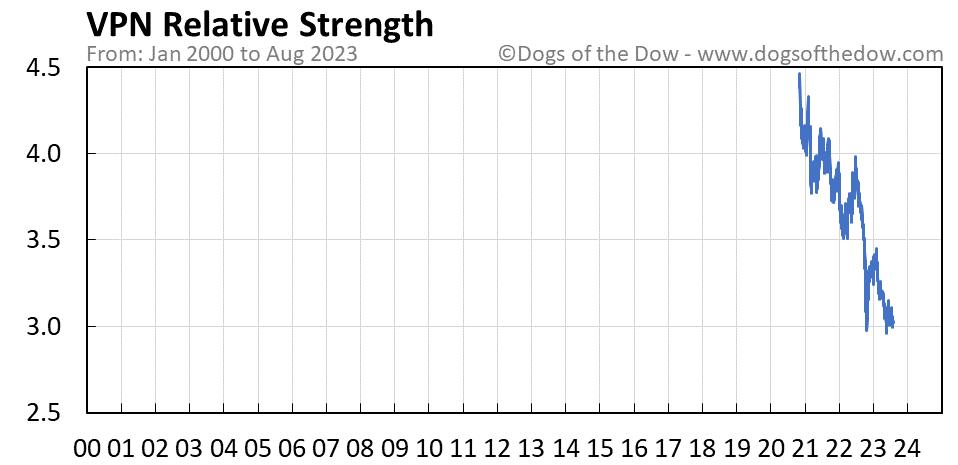 VPN relative strength chart