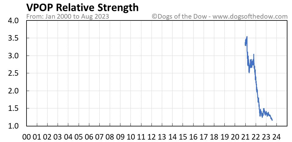 VPOP relative strength chart