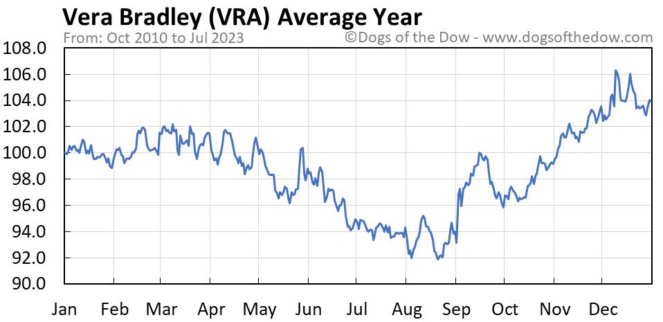 VRA average year chart
