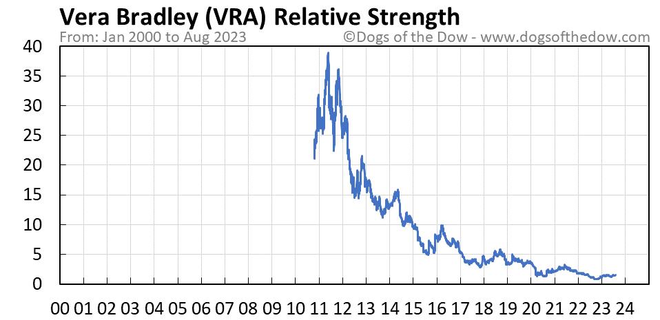 VRA relative strength chart
