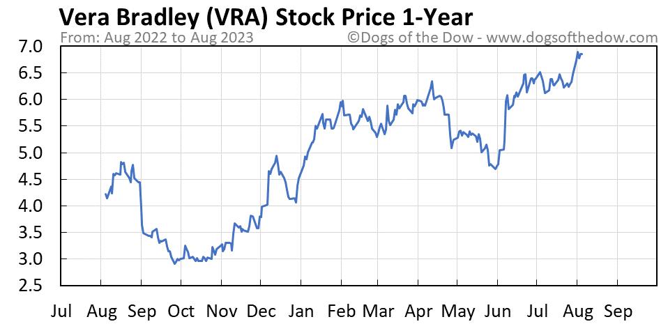 VRA 1-year stock price chart