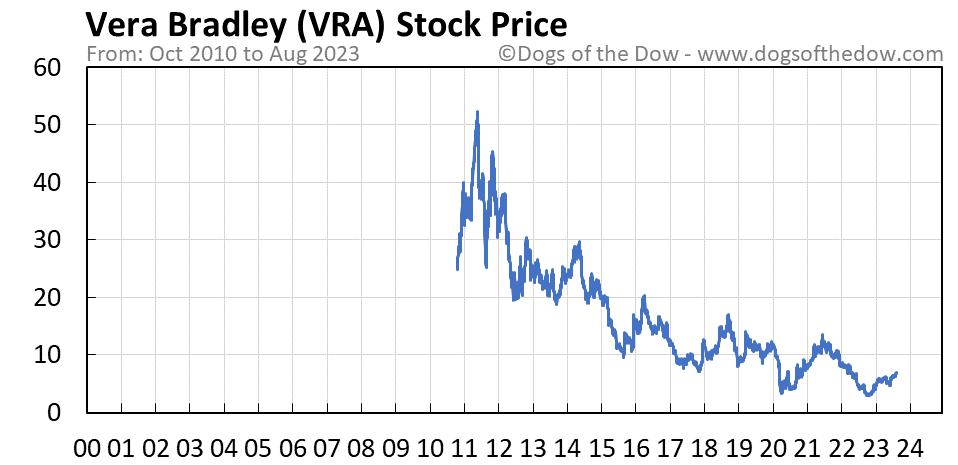VRA stock price chart
