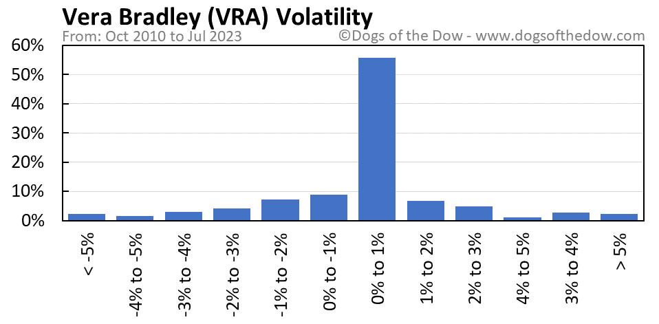 VRA volatility chart