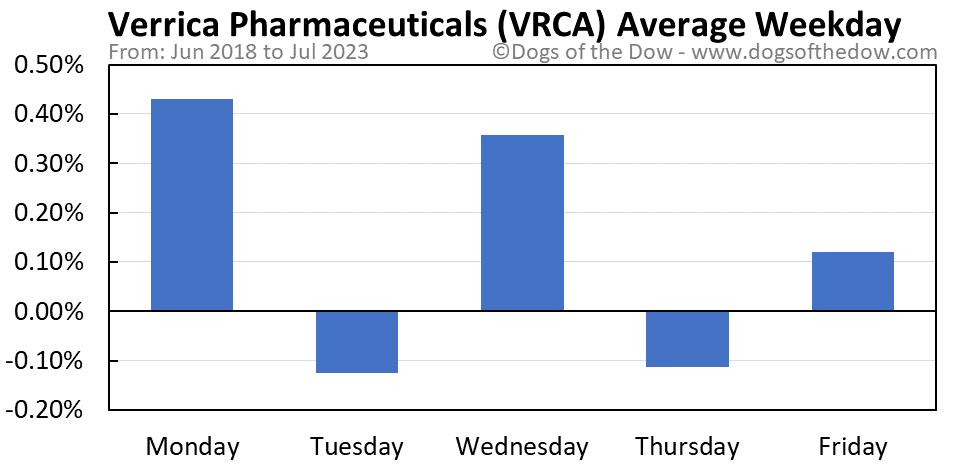 VRCA average weekday chart