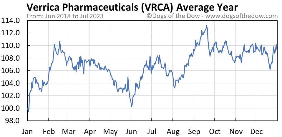 VRCA average year chart