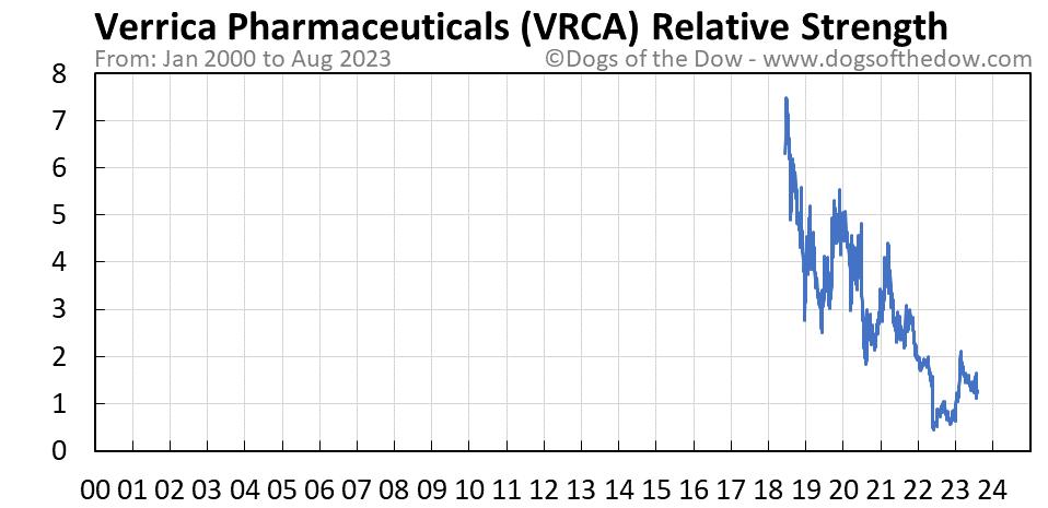 VRCA relative strength chart