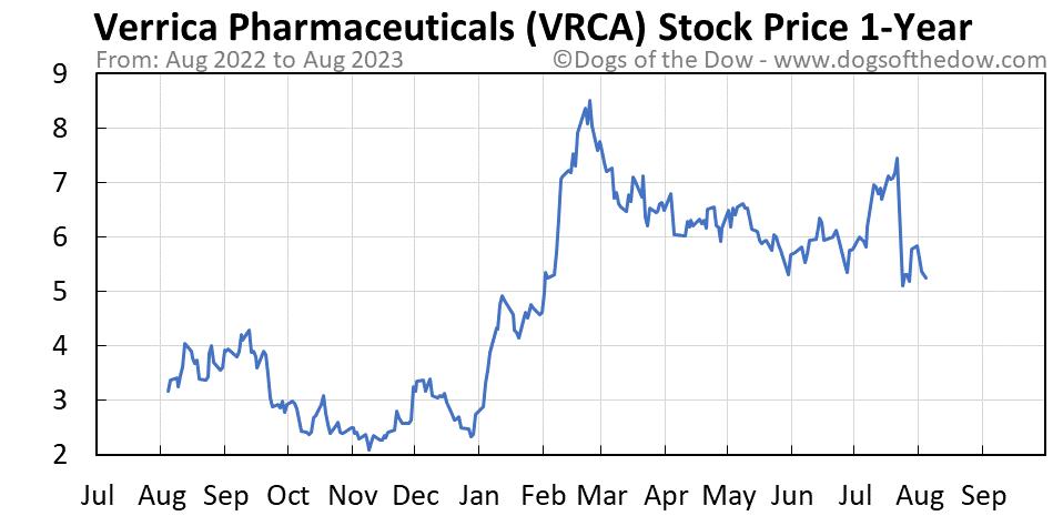 VRCA 1-year stock price chart