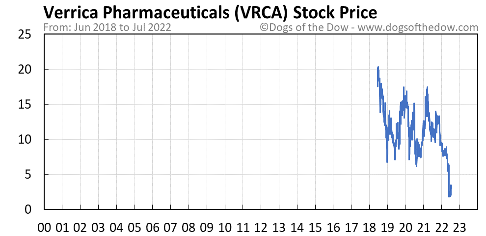 VRCA stock price chart