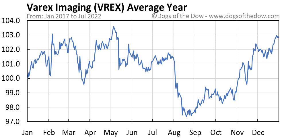 VREX average year chart