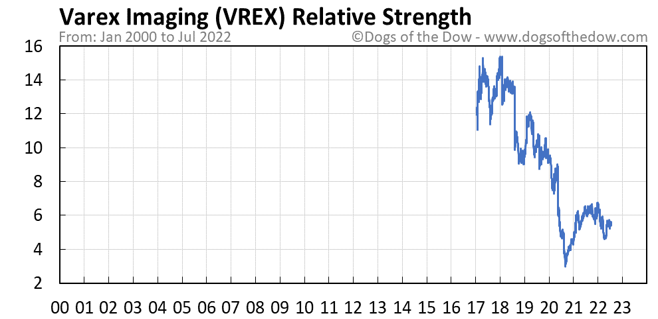 VREX relative strength chart