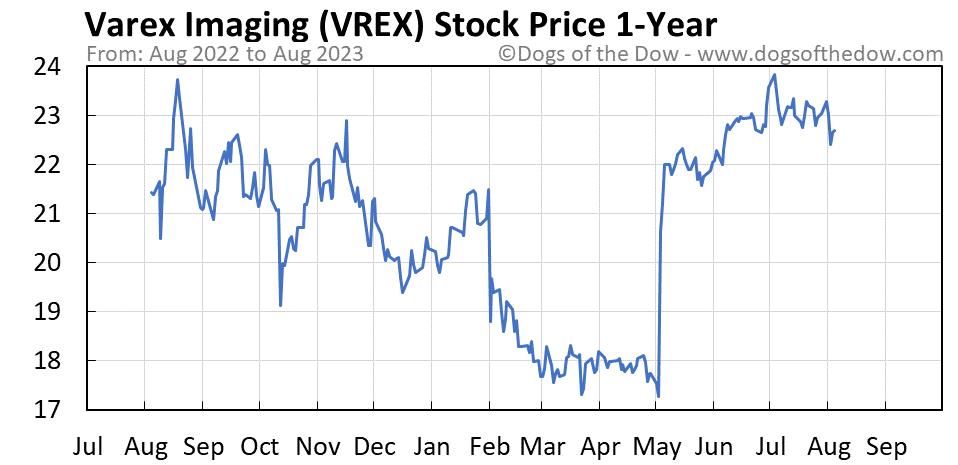 VREX 1-year stock price chart