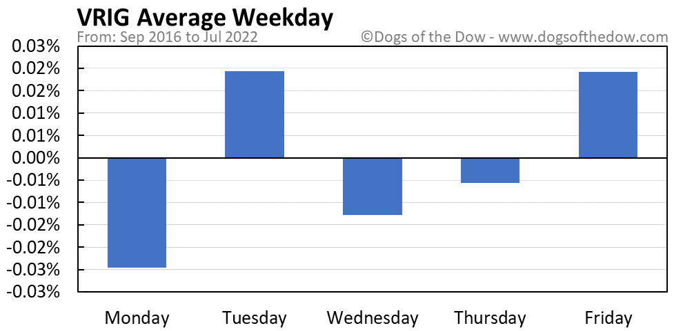 VRIG average weekday chart