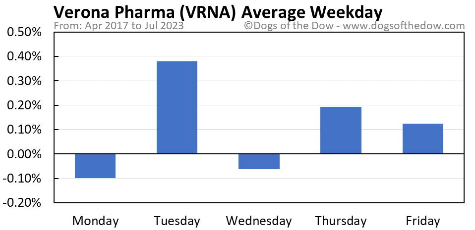VRNA average weekday chart