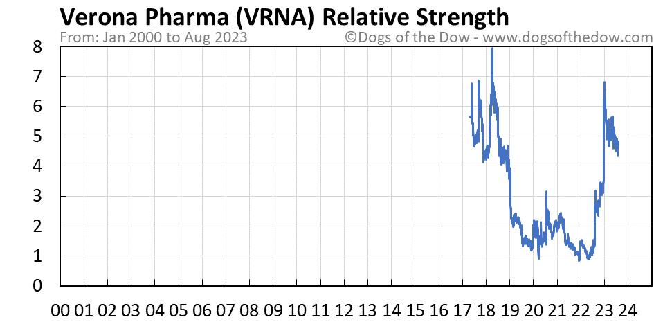 VRNA relative strength chart
