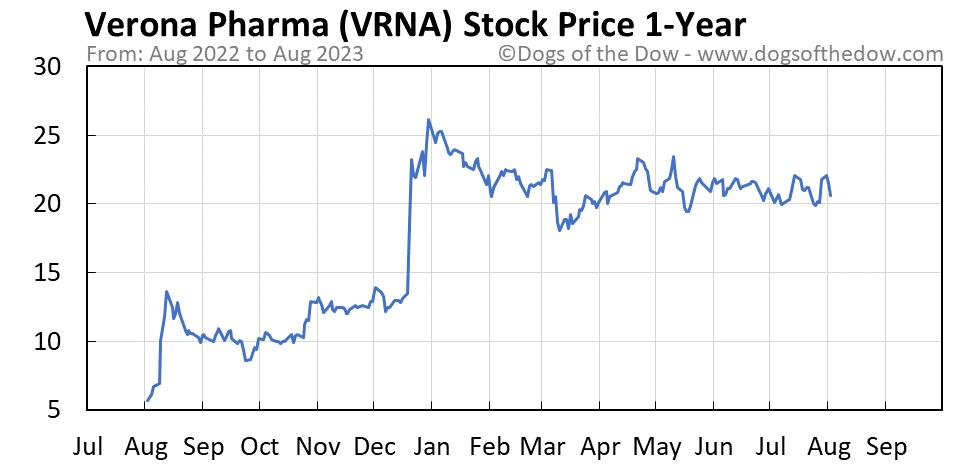 VRNA 1-year stock price chart