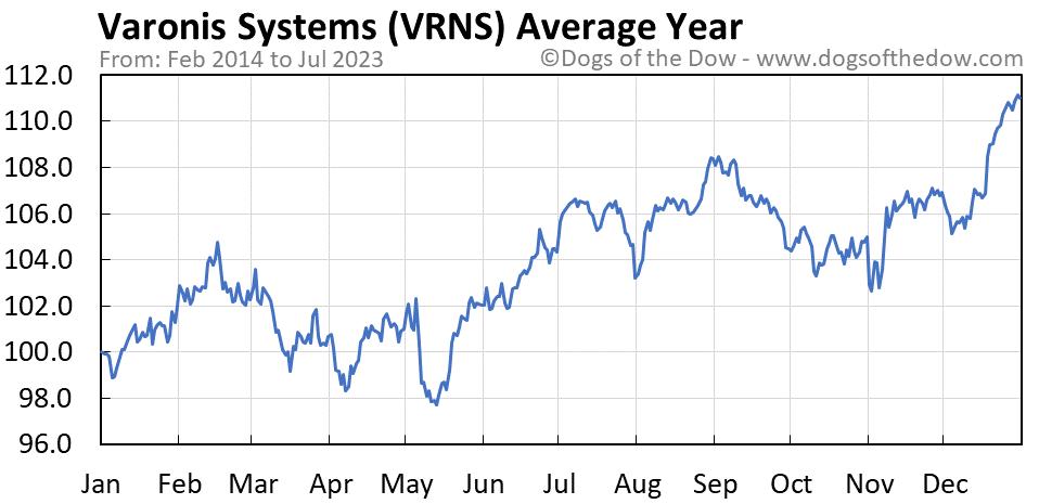 VRNS average year chart