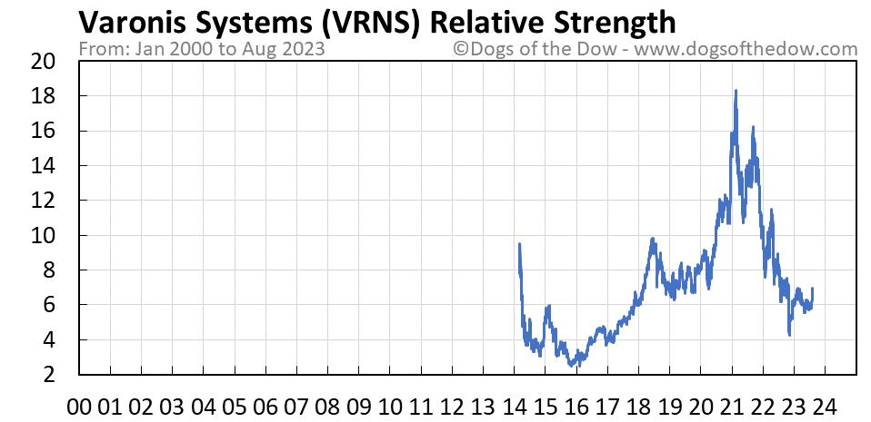 VRNS relative strength chart