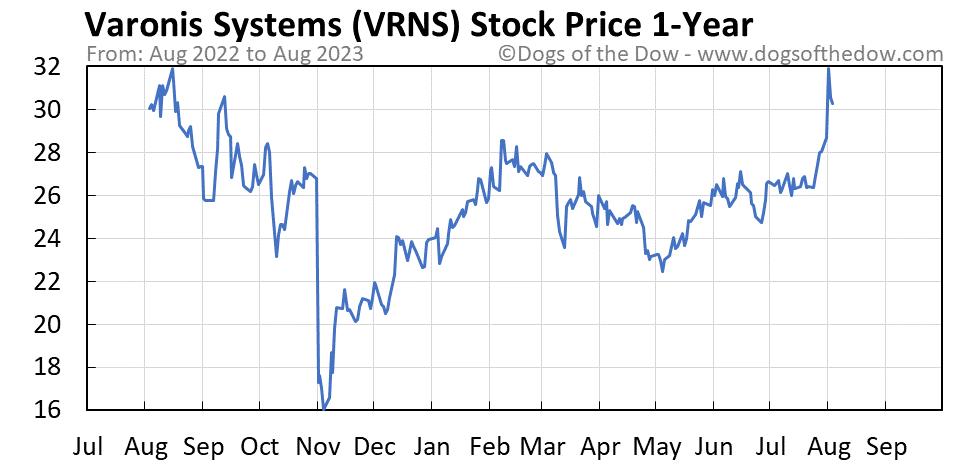 VRNS 1-year stock price chart