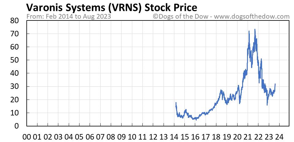 VRNS stock price chart