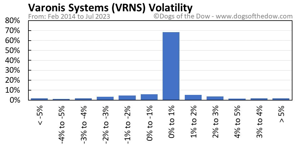VRNS volatility chart