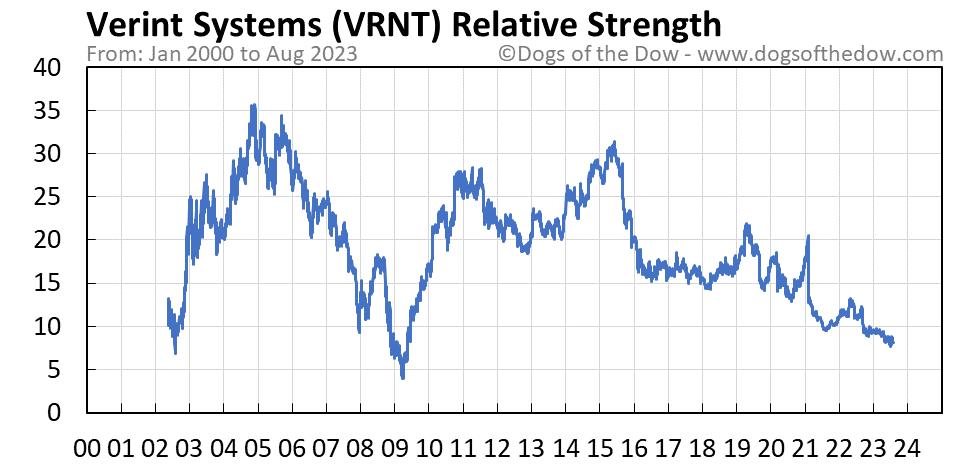 VRNT relative strength chart