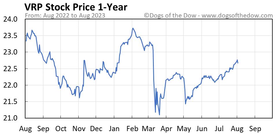 VRP 1-year stock price chart