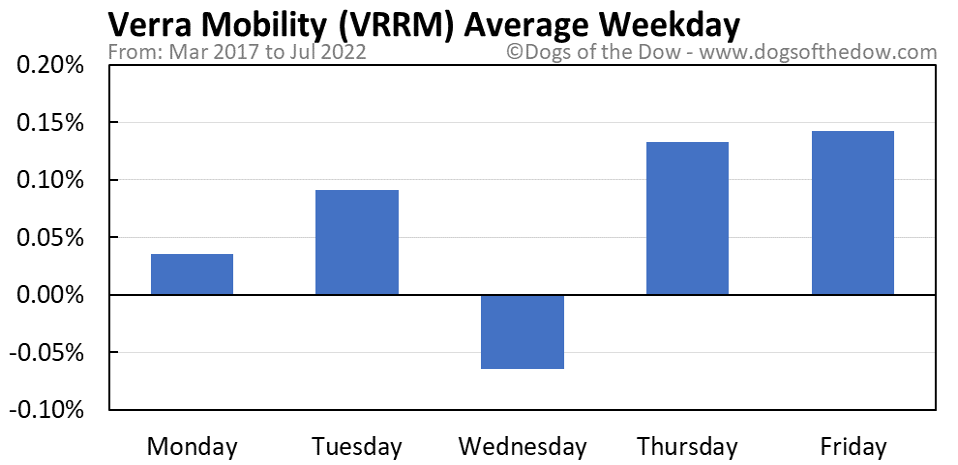 VRRM average weekday chart