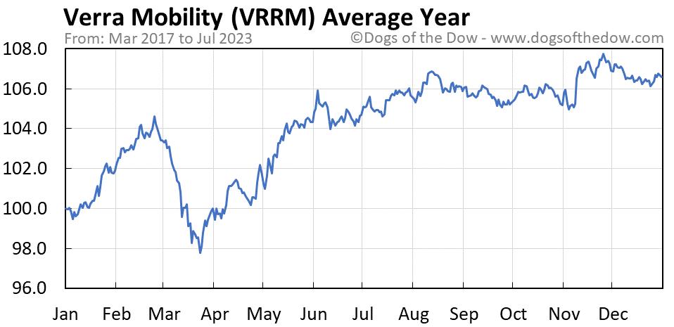 VRRM average year chart