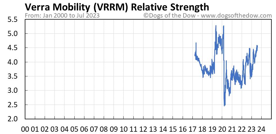 VRRM relative strength chart