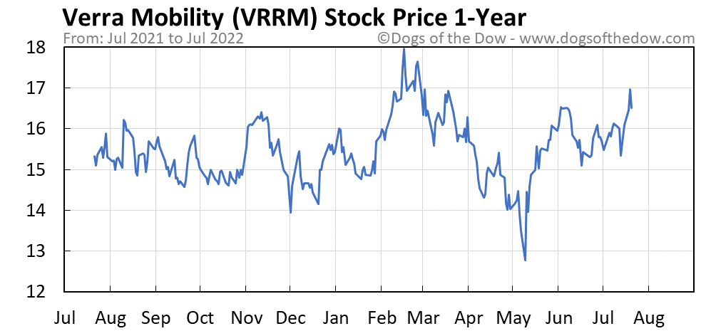 VRRM 1-year stock price chart