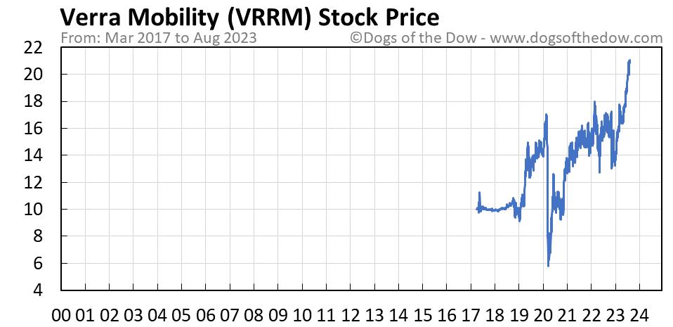 VRRM stock price chart