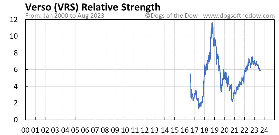 VRS relative strength chart