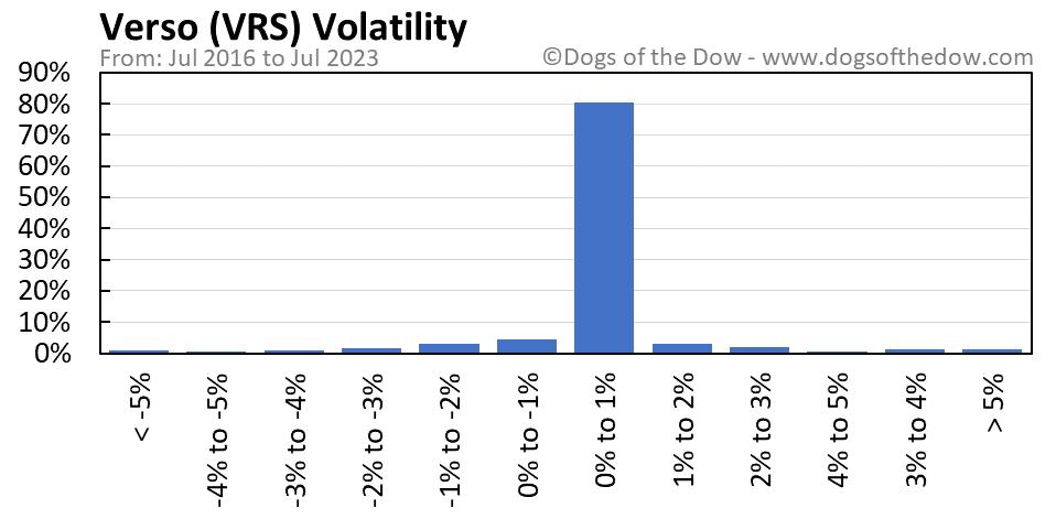 VRS volatility chart