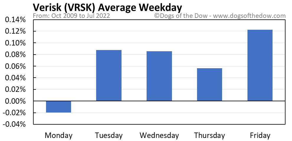 VRSK average weekday chart