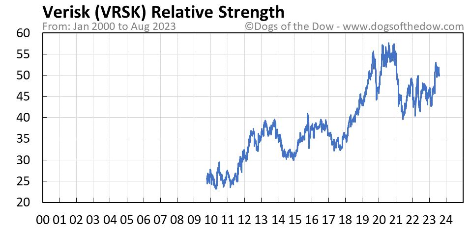 VRSK relative strength chart