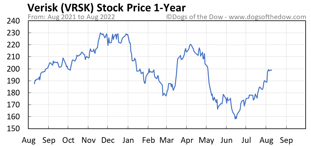 VRSK 1-year stock price chart