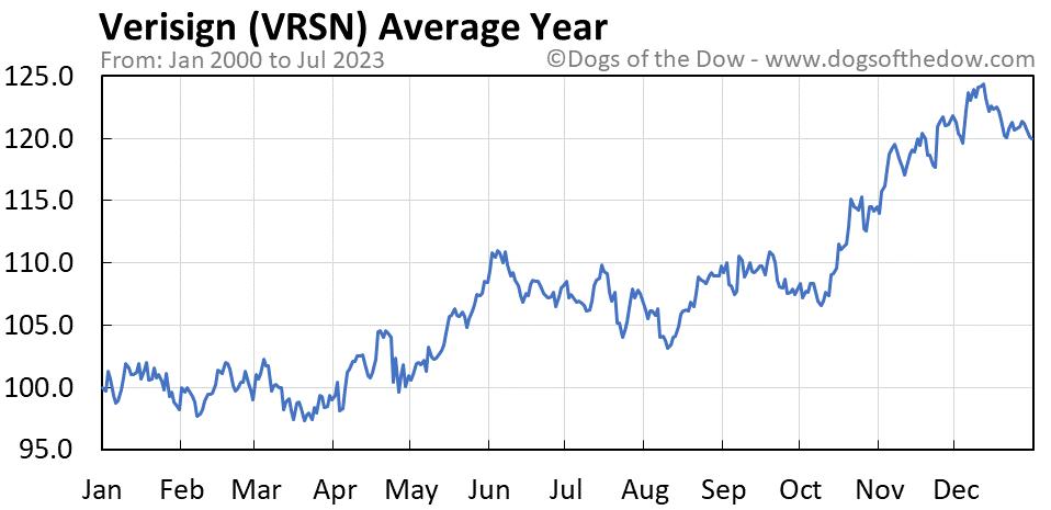 VRSN average year chart