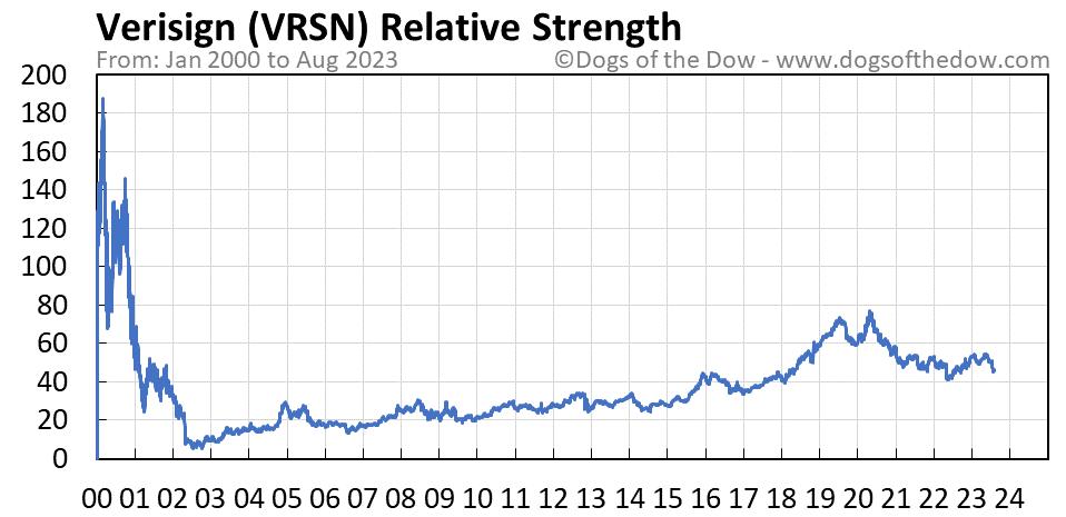 VRSN relative strength chart