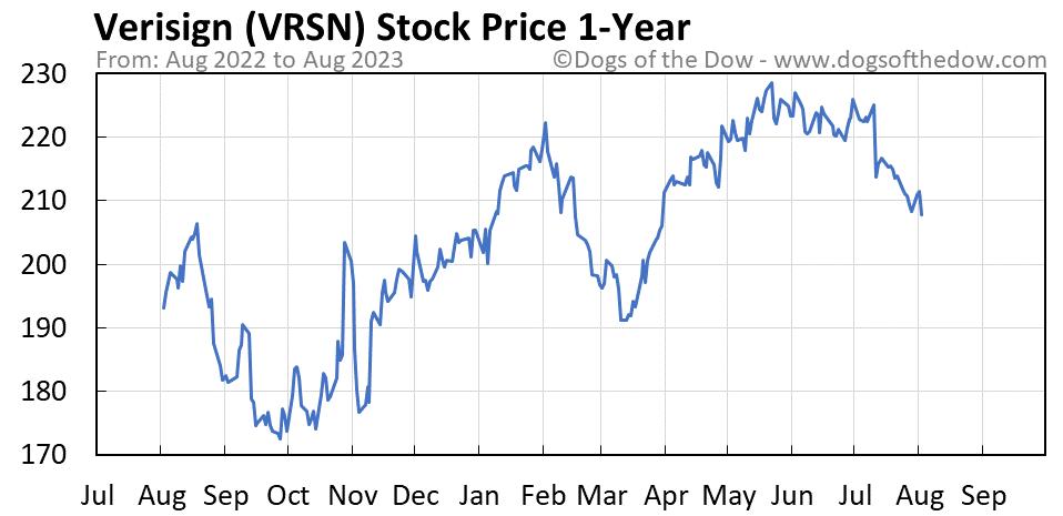 VRSN 1-year stock price chart