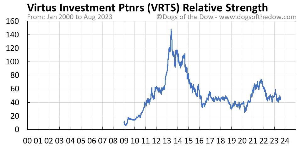 VRTS relative strength chart