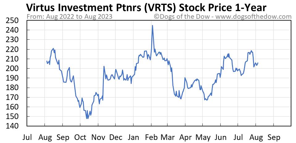 VRTS 1-year stock price chart